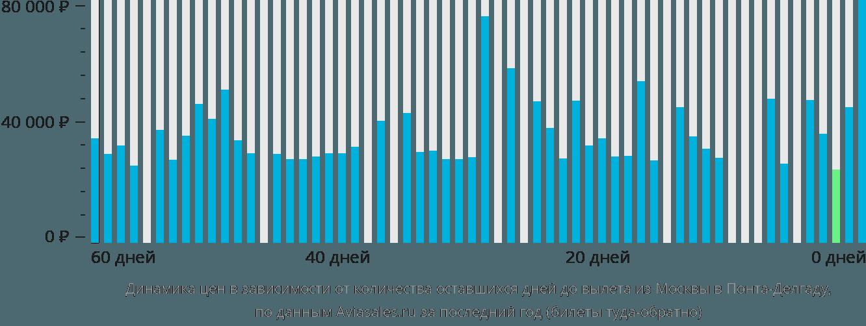 Динамика цен в зависимости от количества оставшихся дней до вылета из Москвы в Понта-Делгаду