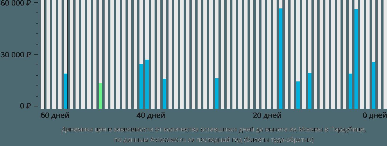 Динамика цен в зависимости от количества оставшихся дней до вылета из Москвы в Пардубице