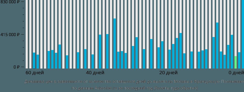 Динамика цен в зависимости от количества оставшихся дней до вылета из Москвы в Французскую Полинезию
