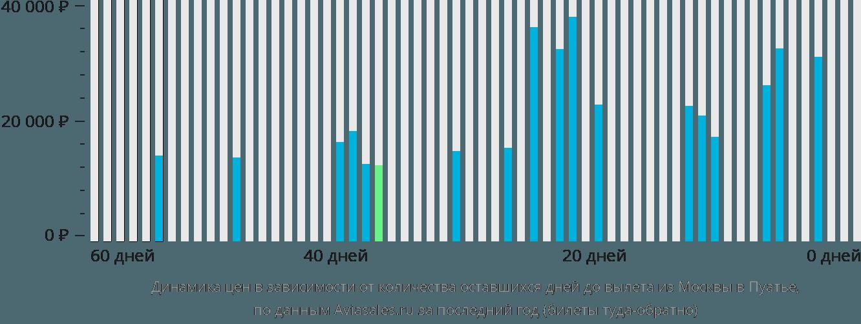 Динамика цен в зависимости от количества оставшихся дней до вылета из Москвы в Пуатье