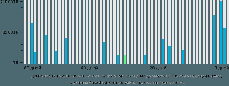 Динамика цен в зависимости от количества оставшихся дней до вылета из Москвы в Провиденсиалес