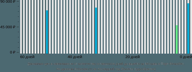 Динамика цен в зависимости от количества оставшихся дней до вылета из Москвы в Порт-Элизабет