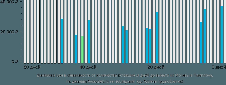 Динамика цен в зависимости от количества оставшихся дней до вылета из Москвы в Памплону