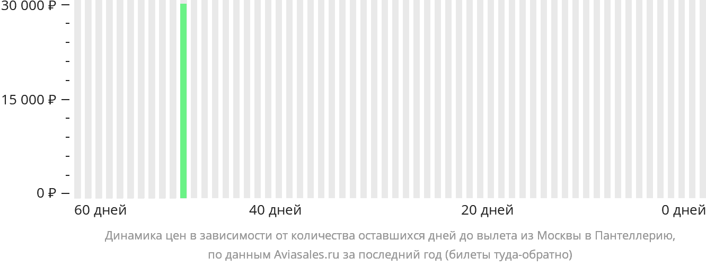 Динамика цен в зависимости от количества оставшихся дней до вылета из Москвы в Пантеллерию