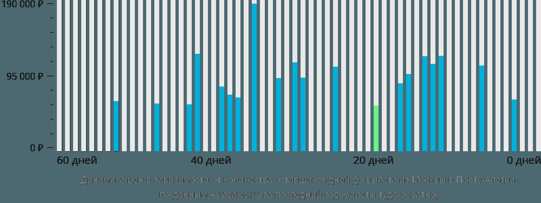 Динамика цен в зависимости от количества оставшихся дней до вылета из Москвы в Порту-Алегри