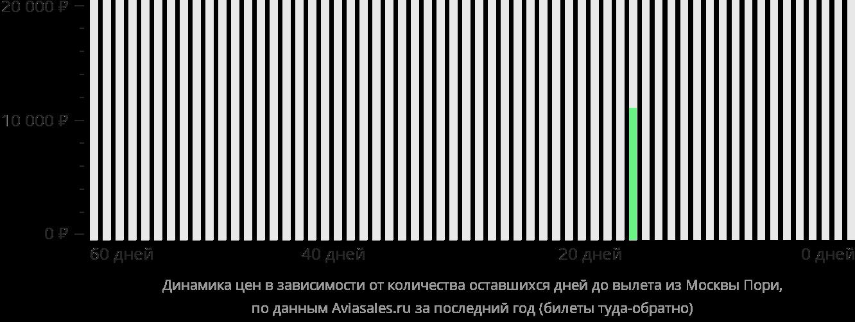 Динамика цен в зависимости от количества оставшихся дней до вылета из Москвы в Пори