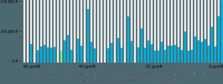 Динамика цен в зависимости от количества оставшихся дней до вылета из Москвы в Папеэте