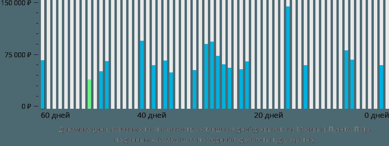 Динамика цен в зависимости от количества оставшихся дней до вылета из Москвы в Пуэнт-а-Питр