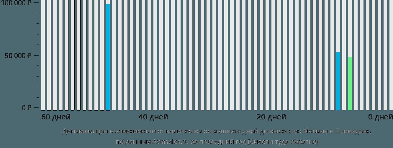 Динамика цен в зависимости от количества оставшихся дней до вылета из Москвы в Провиденс