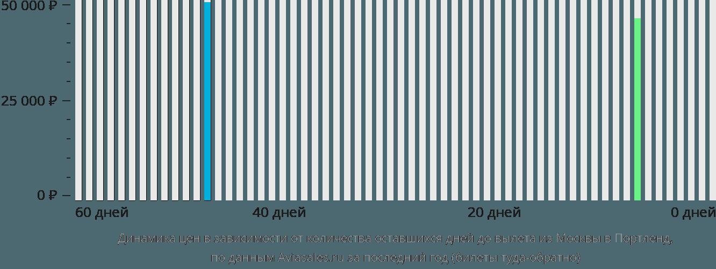 Динамика цен в зависимости от количества оставшихся дней до вылета из Москвы в Портленд