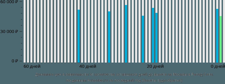 Динамика цен в зависимости от количества оставшихся дней до вылета из Москвы в Рапид-Сити