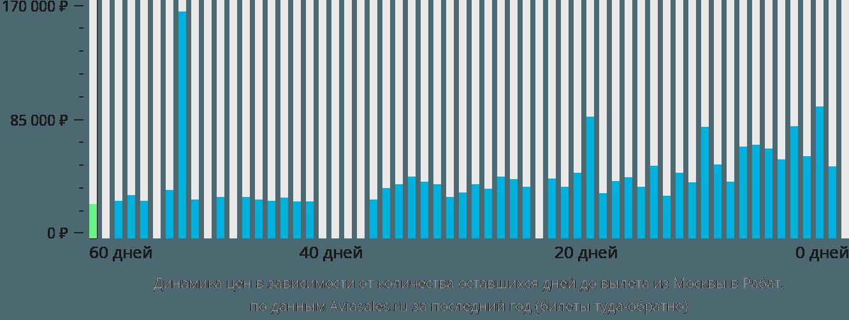 Динамика цен в зависимости от количества оставшихся дней до вылета из Москвы в Рабат