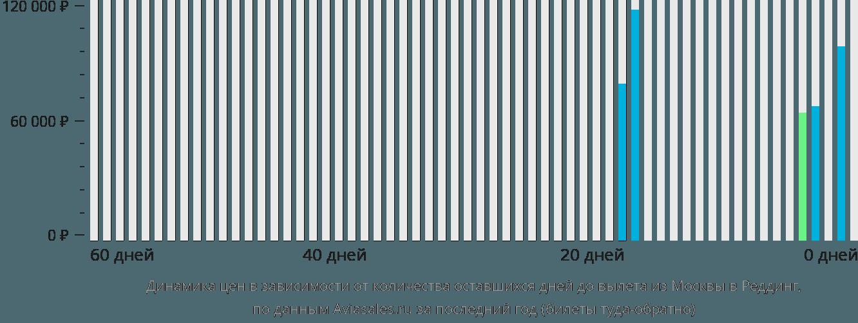Динамика цен в зависимости от количества оставшихся дней до вылета из Москвы в Реддинг