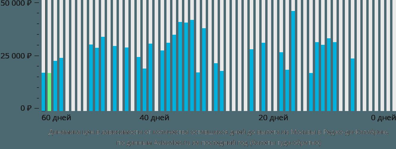 Динамика цен в зависимости от количества оставшихся дней до вылета из Москвы в Реджо-ди-Калабрию