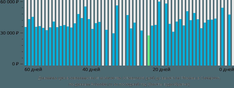 Динамика цен в зависимости от количества оставшихся дней до вылета из Москвы в Сиемреап