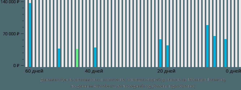 Динамика цен в зависимости от количества оставшихся дней до вылета из Москвы в Ричмонд