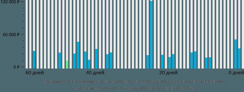 Динамика цен в зависимости от количества оставшихся дней до вылета из Москвы в Риеку