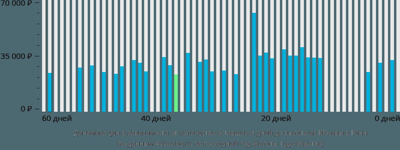 Динамика цен в зависимости от количества оставшихся дней до вылета из Москвы в Ренн