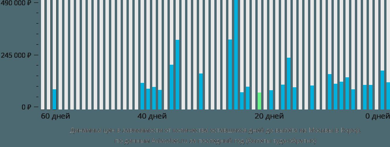Динамика цен в зависимости от количества оставшихся дней до вылета из Москвы в Корор