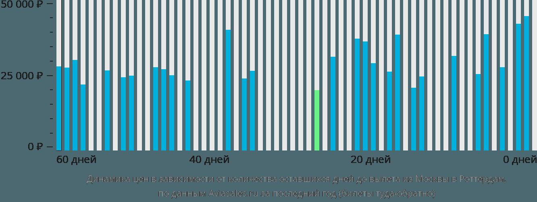 Динамика цен в зависимости от количества оставшихся дней до вылета из Москвы в Роттердам
