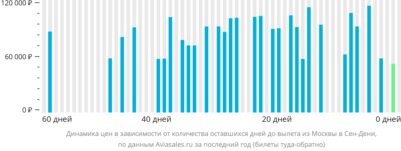 Динамика цен в зависимости от количества оставшихся дней до вылета из Москвы в Сен-Дени