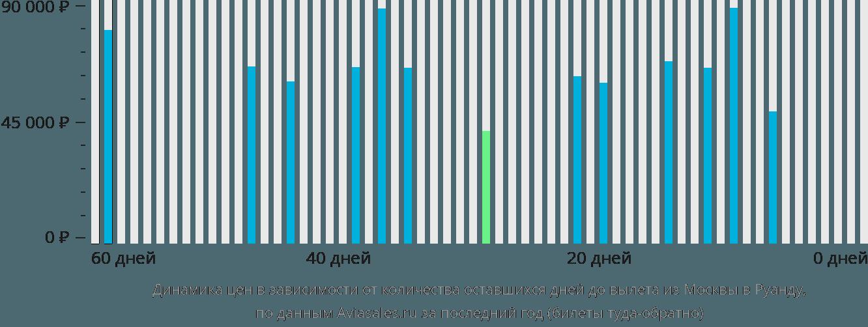 Динамика цен в зависимости от количества оставшихся дней до вылета из Москвы в Руанду