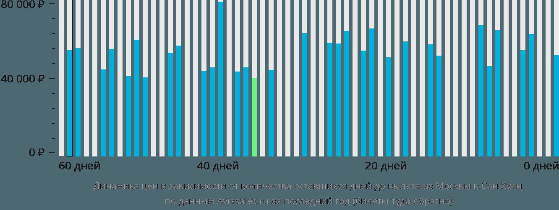 Динамика цен в зависимости от количества оставшихся дней до вылета из Москвы в Сан-Хуан