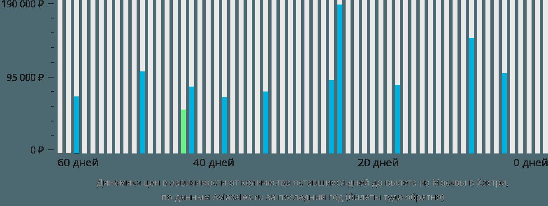 Динамика цен в зависимости от количества оставшихся дней до вылета из Москвы в Кастри