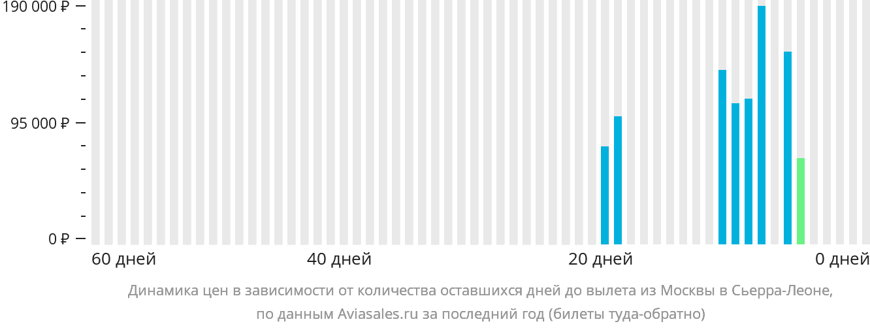 Динамика цен в зависимости от количества оставшихся дней до вылета из Москвы в Сьерру-Леоне