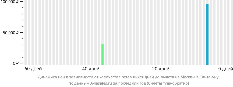 Динамика цен в зависимости от количества оставшихся дней до вылета из Москвы в Санта-Ану