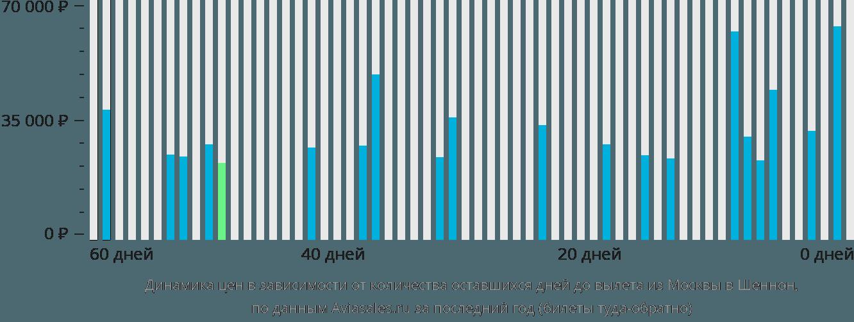 Динамика цен в зависимости от количества оставшихся дней до вылета из Москвы в Шеннон