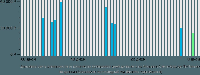 Динамика цен в зависимости от количества оставшихся дней до вылета из Москвы в Санта-Крус-де-Ла-Пальму