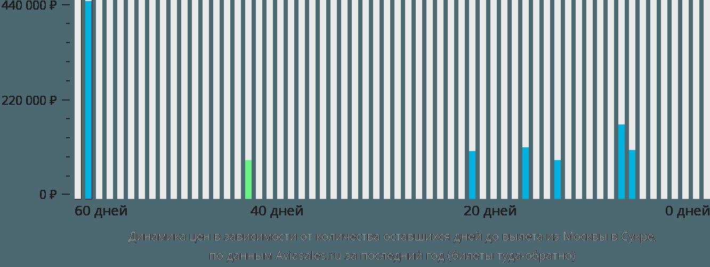 Динамика цен в зависимости от количества оставшихся дней до вылета из Москвы в Сукре
