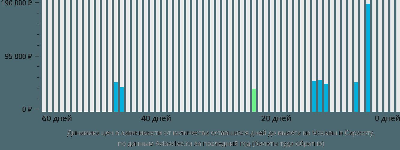 Динамика цен в зависимости от количества оставшихся дней до вылета из Москвы в Сарасоту