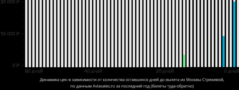 Динамика цен в зависимости от количества оставшихся дней до вылета из Москвы в Стрежевой