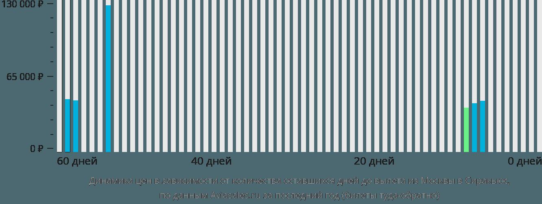 Динамика цен в зависимости от количества оставшихся дней до вылета из Москвы в Сиракьюс