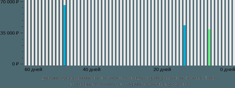 Динамика цен в зависимости от количества оставшихся дней до вылета из Москвы в Таифа