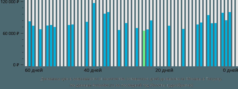 Динамика цен в зависимости от количества оставшихся дней до вылета из Москвы в Тихуану