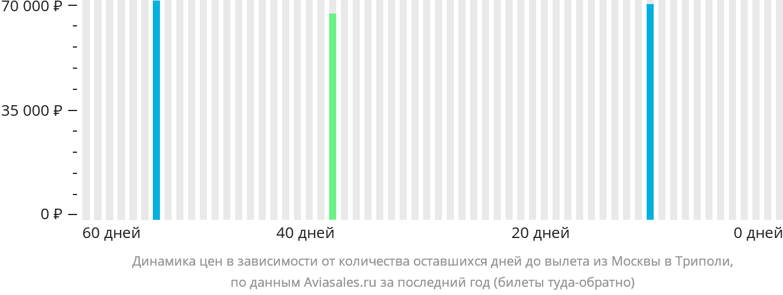 Динамика цен в зависимости от количества оставшихся дней до вылета из Москвы в Триполи