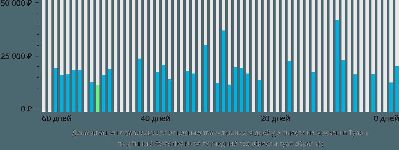 Динамика цен в зависимости от количества оставшихся дней до вылета из Москвы в Тулон
