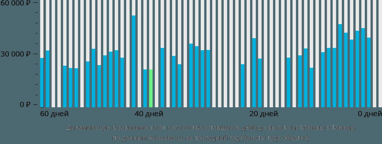 Динамика цен в зависимости от количества оставшихся дней до вылета из Москвы в Танжер