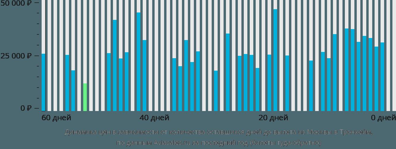 Динамика цен в зависимости от количества оставшихся дней до вылета из Москвы в Тронхейм