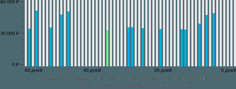 Динамика цен в зависимости от количества оставшихся дней до вылета из Москвы в Ноксвилл