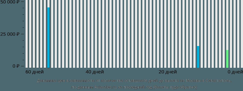 Динамика цен в зависимости от количества оставшихся дней до вылета из Москвы в Севастополь