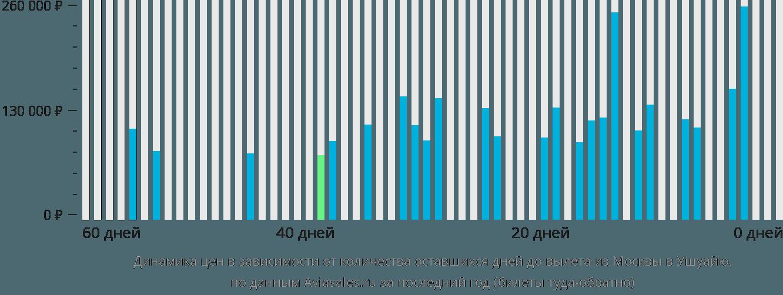 Динамика цен в зависимости от количества оставшихся дней до вылета из Москвы в Ушуайю