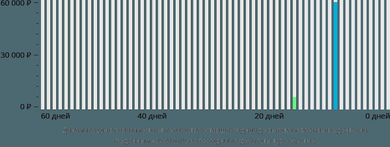 Динамика цен в зависимости от количества оставшихся дней до вылета из Москвы в Удонтхани