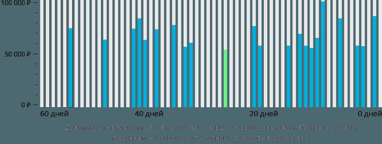 Динамика цен в зависимости от количества оставшихся дней до вылета из Москвы в Уругвай