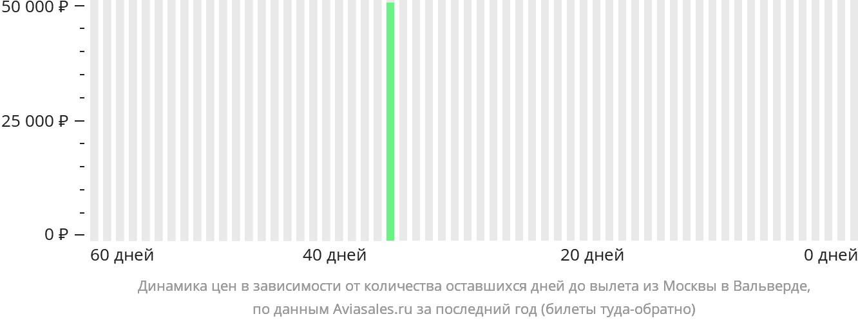 Динамика цен в зависимости от количества оставшихся дней до вылета из Москвы в Вальверде