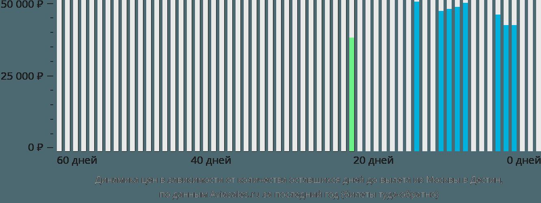 Динамика цен в зависимости от количества оставшихся дней до вылета из Москвы в Дестин