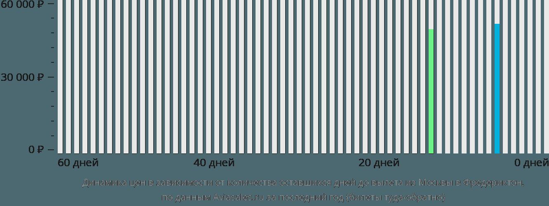 Динамика цен в зависимости от количества оставшихся дней до вылета из Москвы в Фредериктон